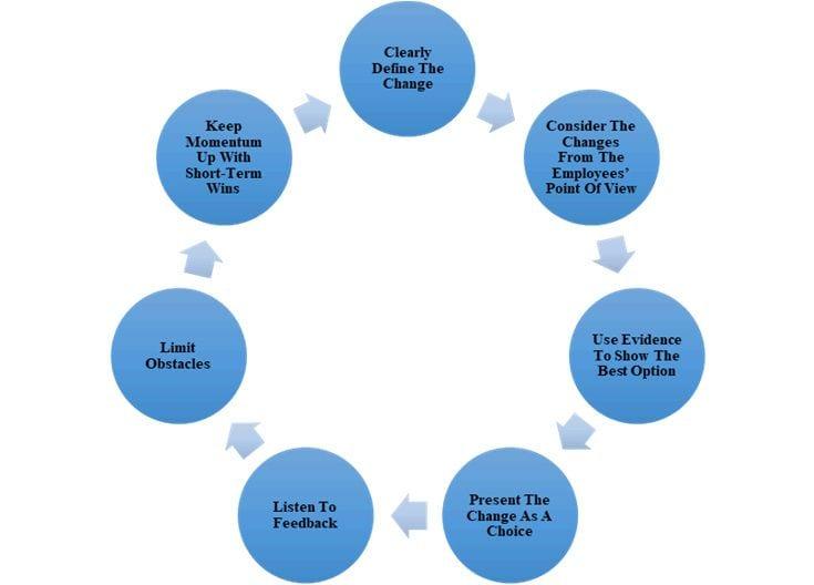 Nudge Theory Change Model