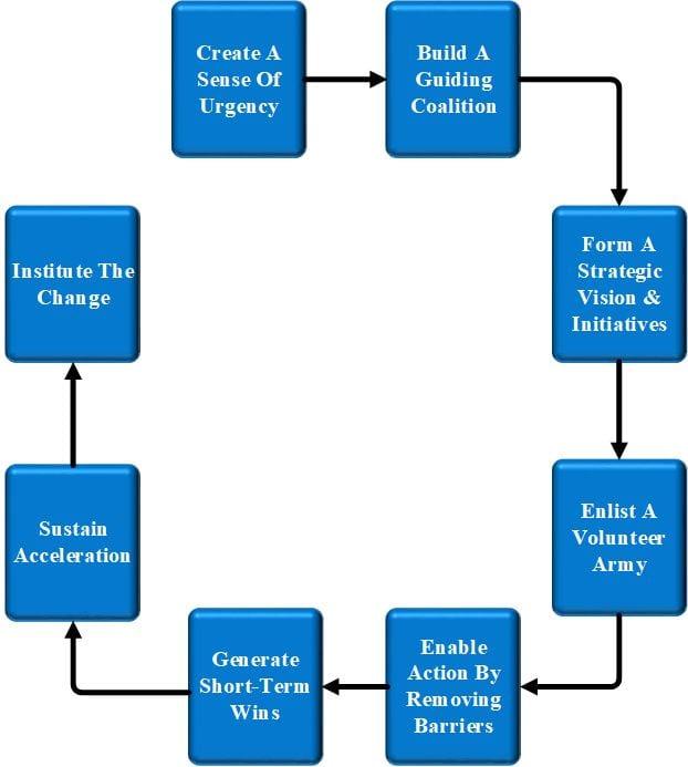 Kotter's Change Model