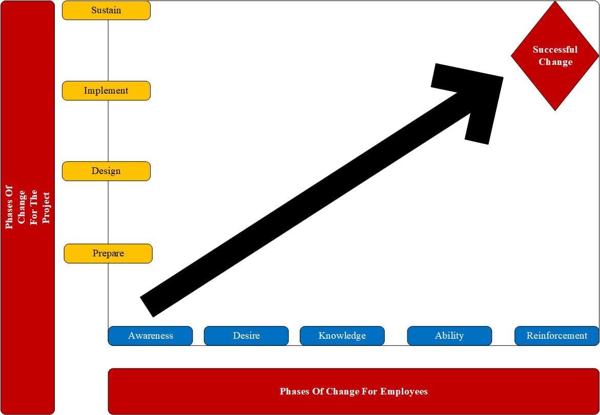 Hiatt's ADKAR Change Model