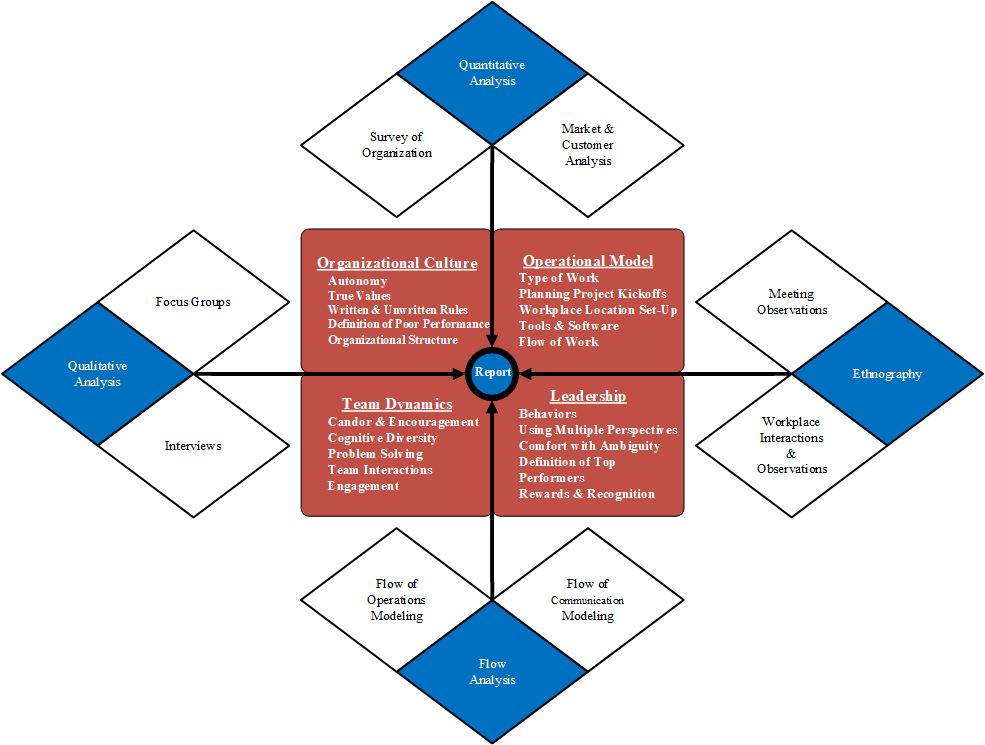 Assessing Innovation Environments