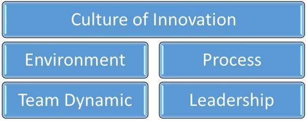 Researching Creativity: Frameworks