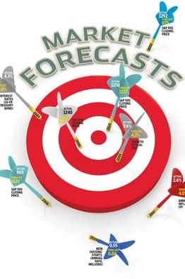 Forecasting the Market
