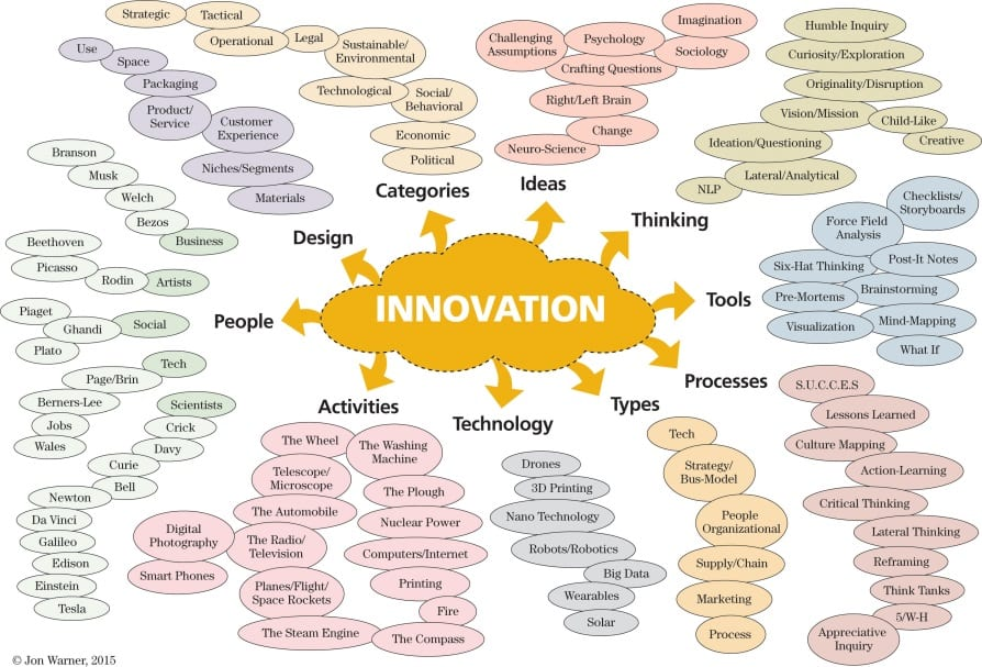 Innovation Activities