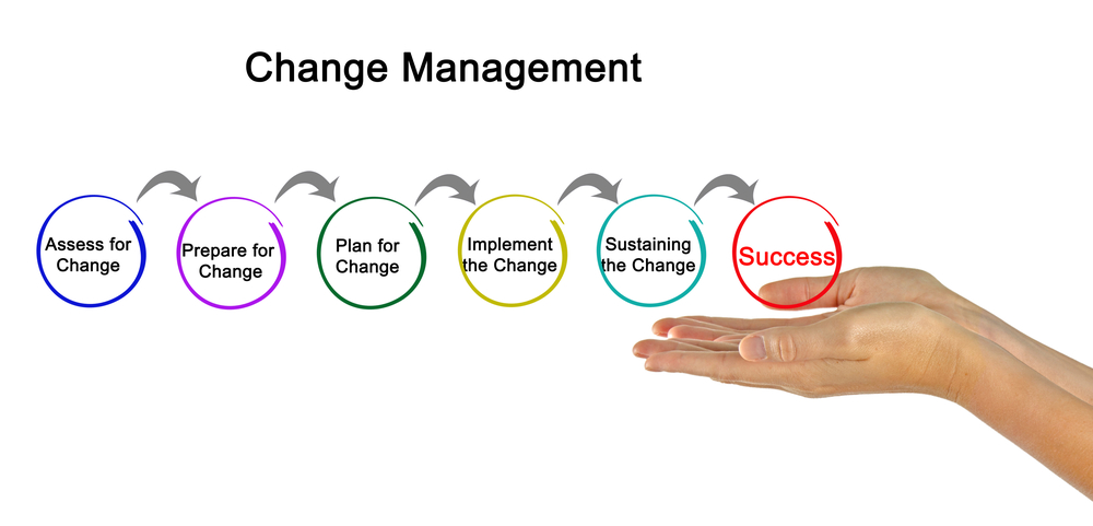 Top Change Management Approaches