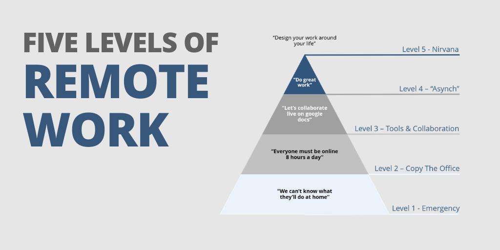 The Strategic Advantage of Remote Work
